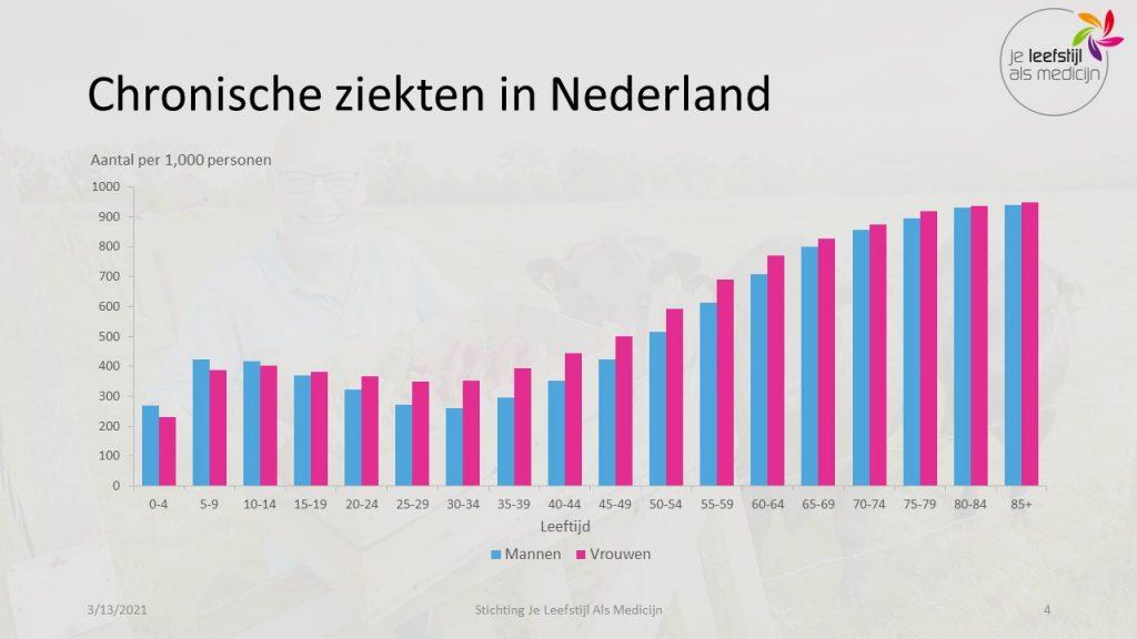 Chronische ziekten in Nederland. Leefstijlgeneeskunde Hanno Pijl