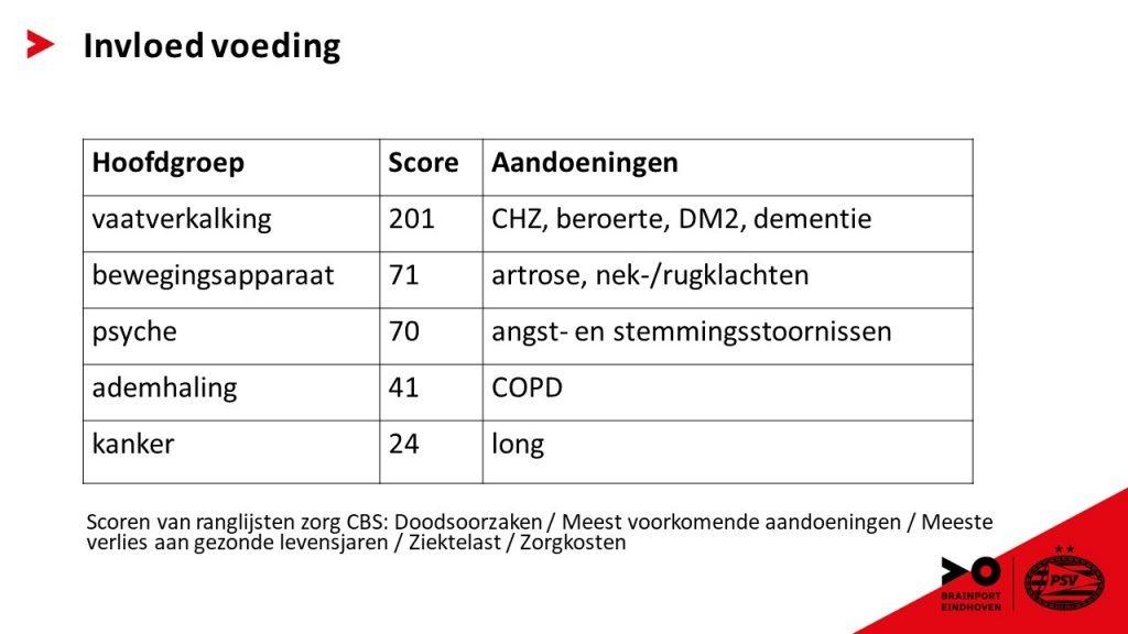 Presentatie PSV Brainport voeding in plaats van vulling Aandoeningen